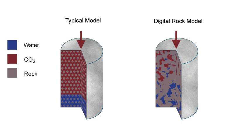 Simulating CO2 saturation in rocks gives potential breakthrough in carbon capture, storage