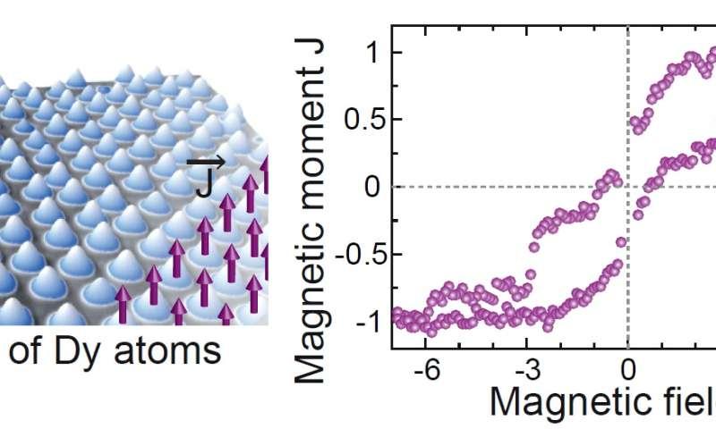 single atom magnets