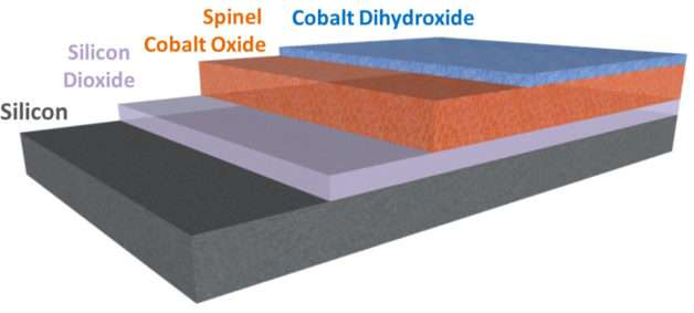 Solar cells get boost with integration of water-splitting catalyst onto semiconductor