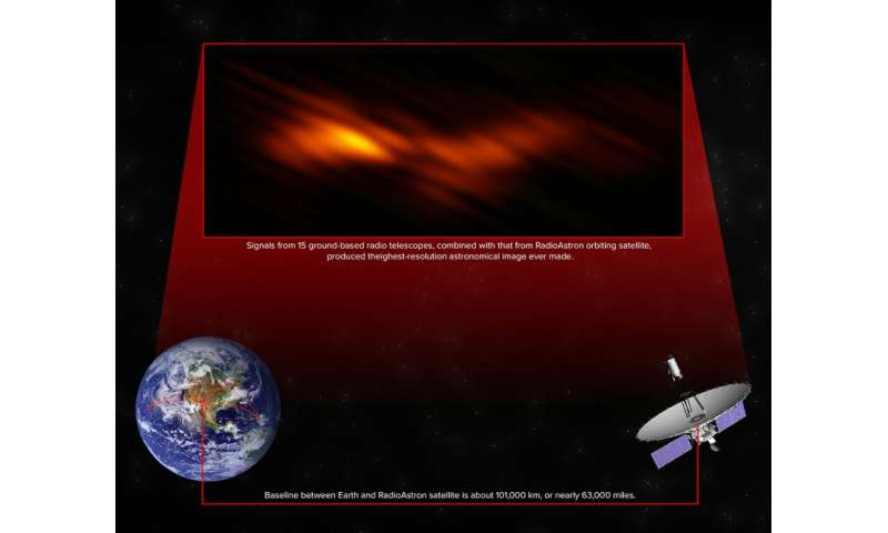 Space-earth system produces highest-resolution astronomical image