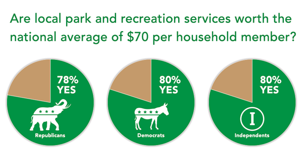 Study finds bipartisan support for parks and recreation services