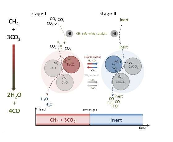 Super-dry reforming reaction of methane
