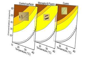 Surface chemistry offers new approach to directing crystal formation in pharmaceutical industry