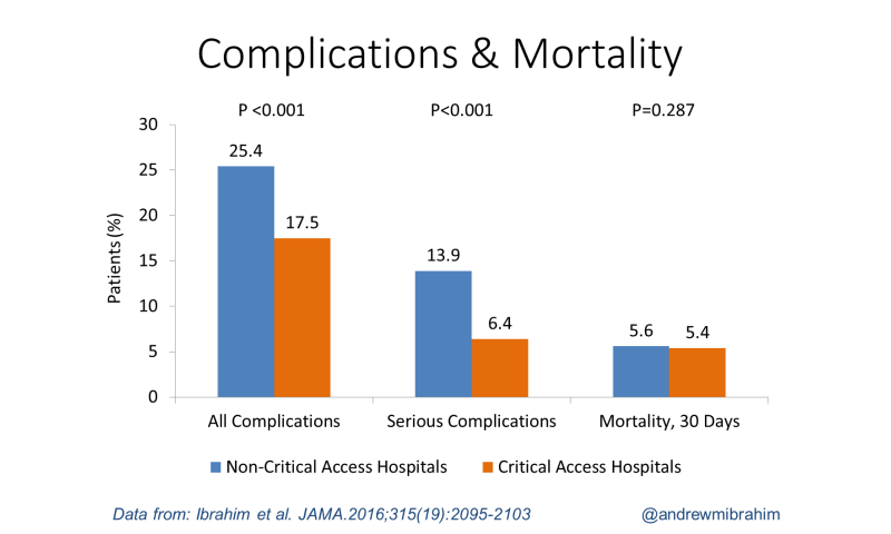 Surgery surprise: Small rural hospitals may be safer, less expensive for common operations