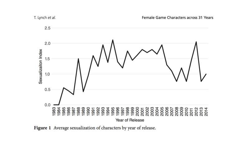 Survey of 31 years of video games shows a decline in sexualized female characters