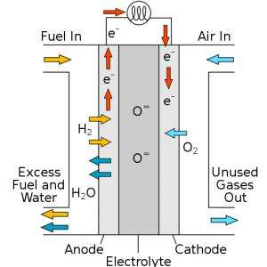 Technique improves the efficacy of fuel cells