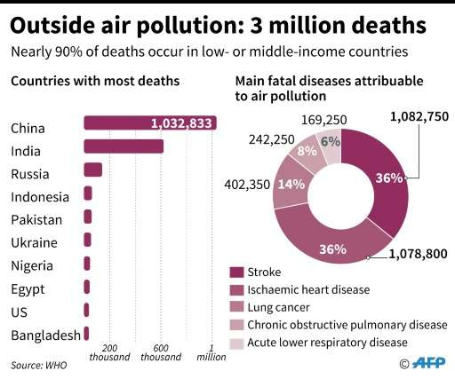 The 10 countries with the highest number of deaths caused by outside air pollution