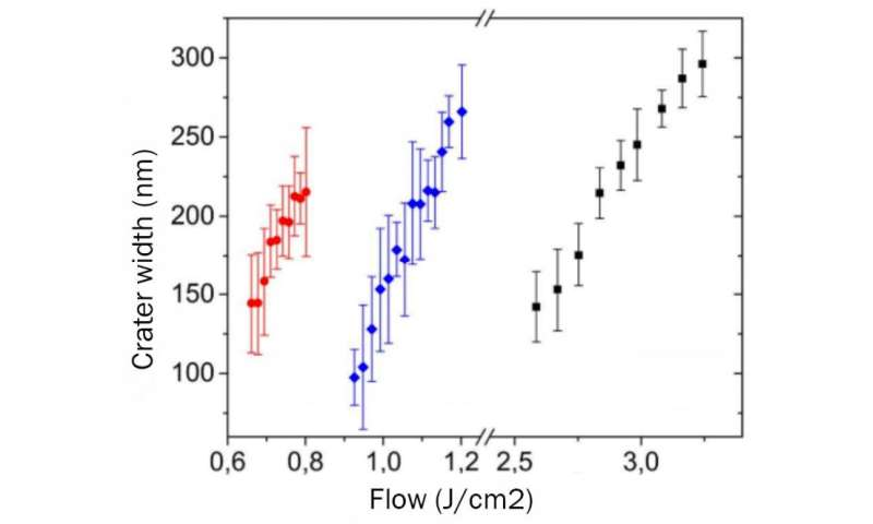 The dependence of the width of the craters from the laser radiation power