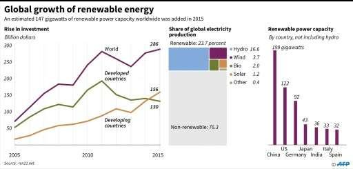 The growth of renewable energy worldwide