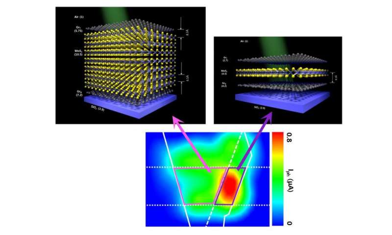 The thinnest photodetector in the world