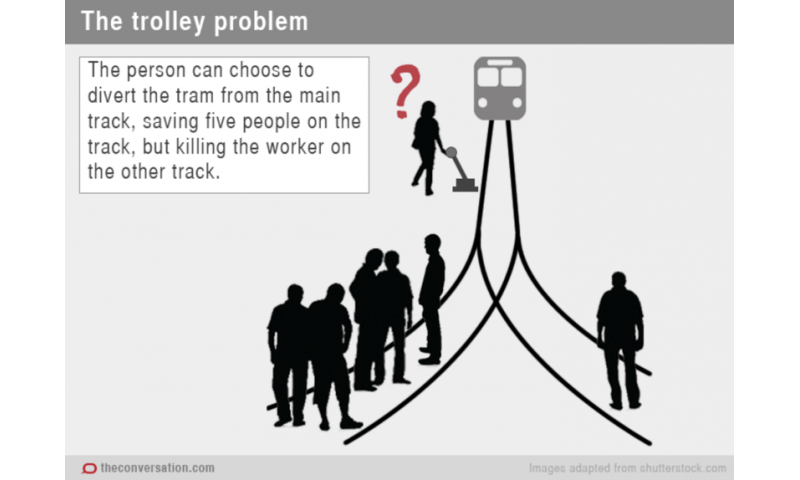 The trolley dilemma—would you kill one person to save five?