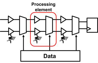 Toshiba advances deep learning with extremely low power neuromorphic processor