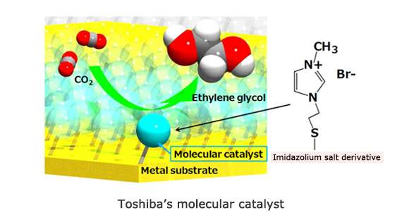 Toshiba's photo-electrochemical system achieves 0.48% efficiency converting CO2  into ethylene glycol