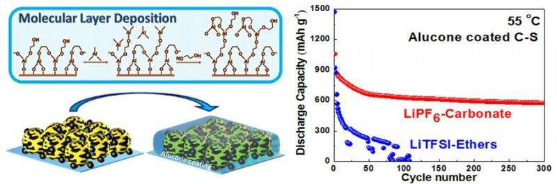 Toward development of safe and durable high-temperature lithium-sulfur batteries