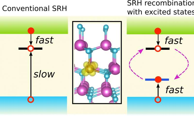 Trace metal recombination centers kill LED efficiency