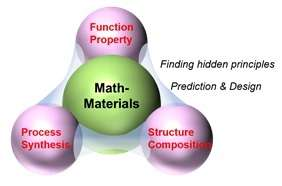 Translating materials with math