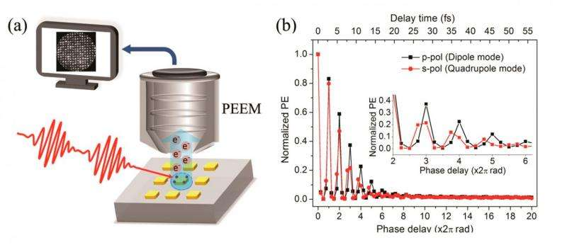 Two different collective oscillations of electrons occurring on gold nanoparticles observed for the first time