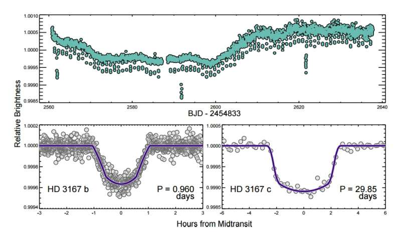 Two super-Earth-sized planets orbiting a nearby star discovered