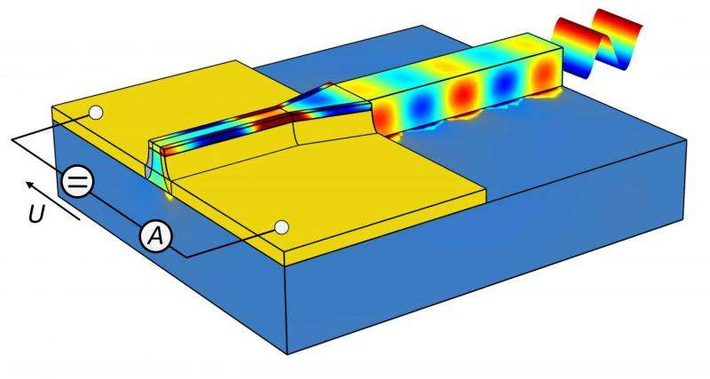Ultracompact photodetector for optical data transmission