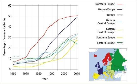 Unmarried births are becoming the norm in Western Europe, share falling in Eastern Europe