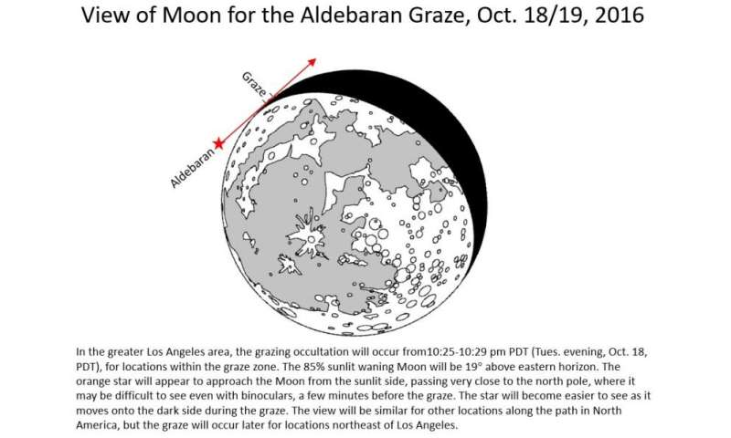 Unusual lunar-grazing stellar eclipse visible Tuesday, October 18 across U.S.