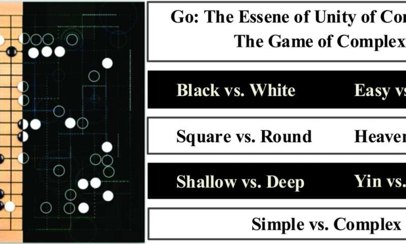 Where does AlphaGo go?