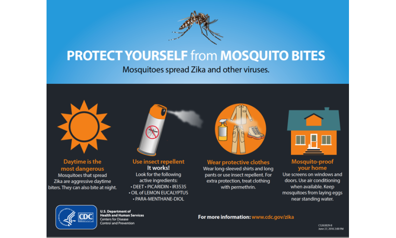 Where is the science of Zika virus control?