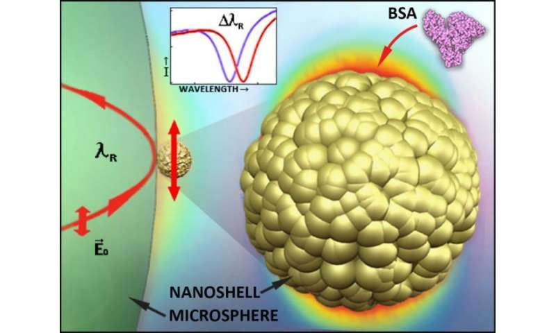 Whispering gallery-mode biosensors are worth shouting about