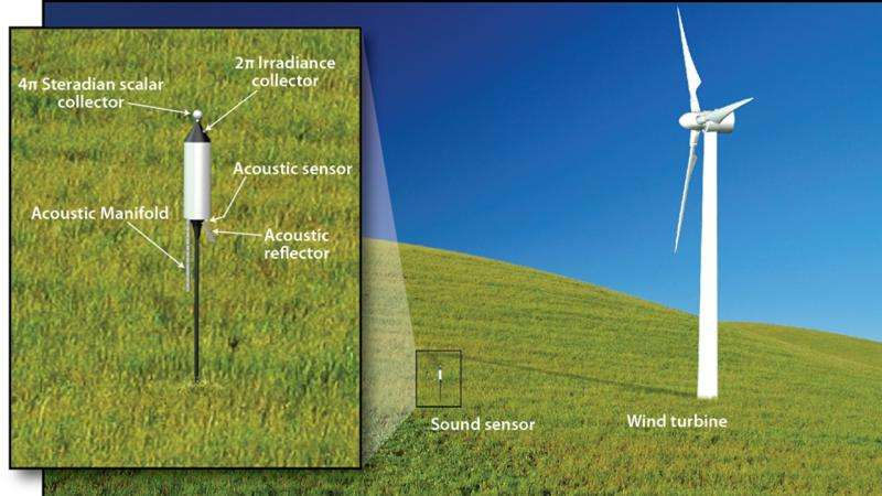 Woods Hole Oceanographic Institution announces innovative wind turbine monitor