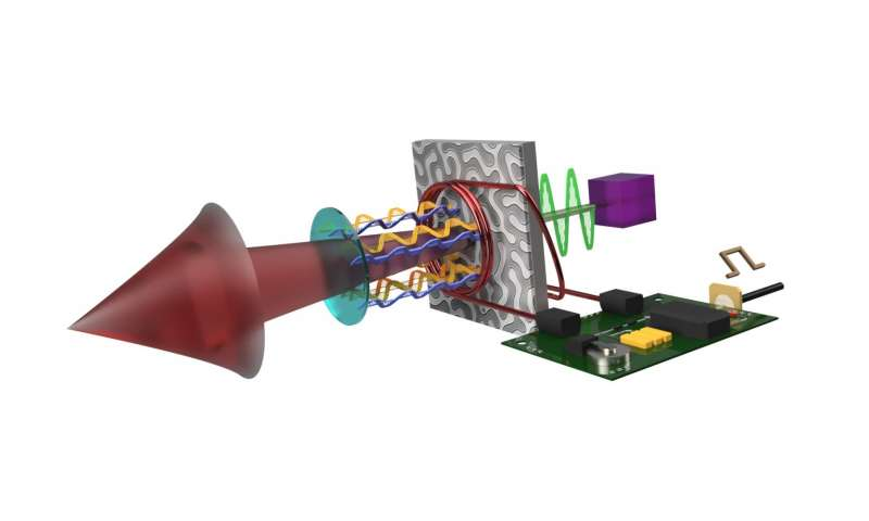 World first demo of labyrinth magnetic-domain-optical Q-switched laser