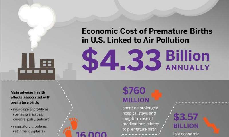 Yearly cost of US premature births linked to air pollution: $4.33 billion