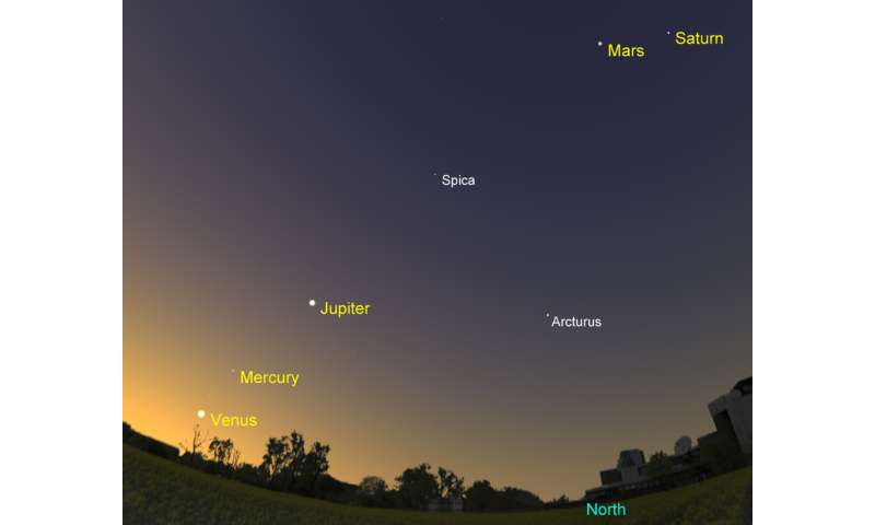 Your guide to see five planets after sunset