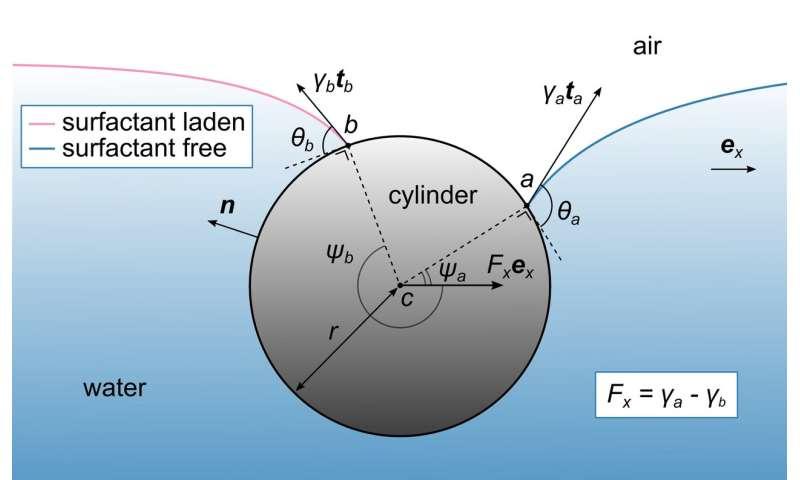 A Deeper Understanding of a Surface Phenomenon