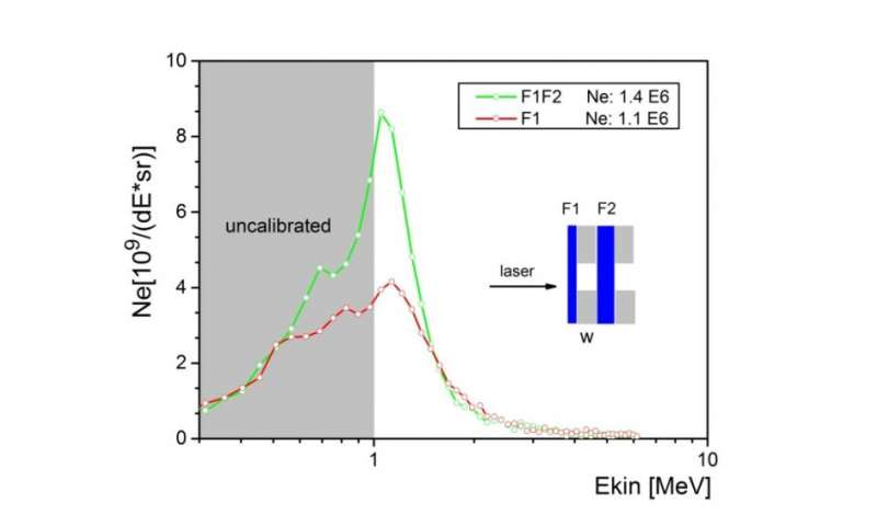 Amplification of relativistic electron pulses by direct laser field acceleration