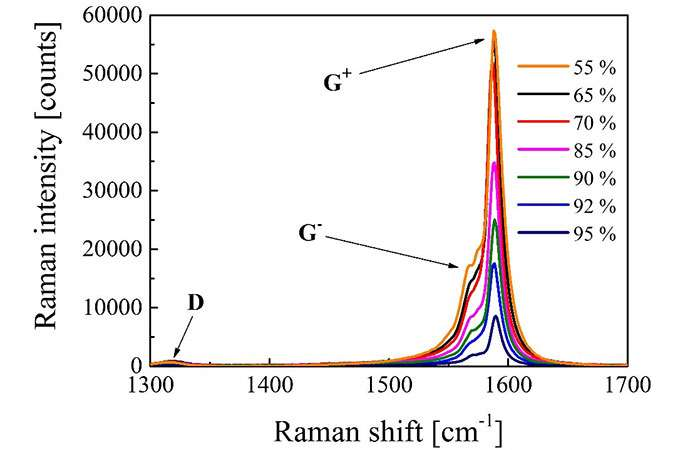 A new method developed for measuring carbon nanotubes