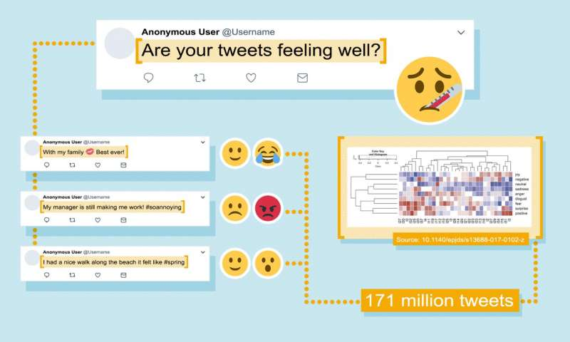 Are your tweets feeling well?