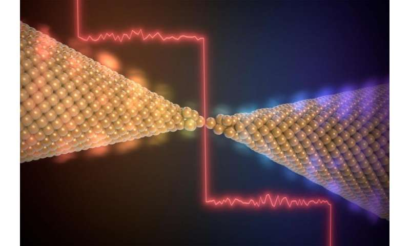 Breakthrough in understanding heat transport with a chain of gold atoms