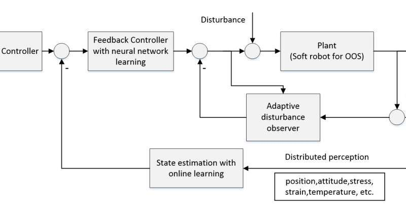 Configuration and manipulation of soft robotics for on-orbit servicing