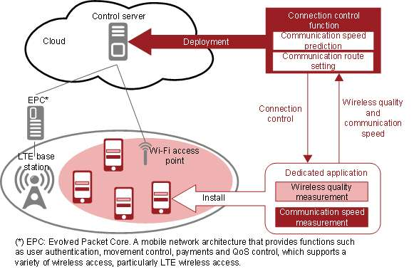 Connection control technology for LTE and wi-fi to improve communication speed in wi-fi areas