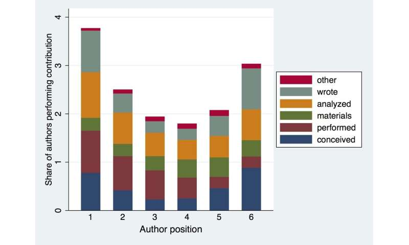 Contribution statements and author order on research studies still leave readers guessing