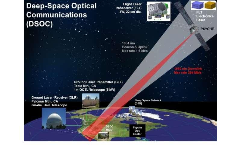 Deep space communications via faraway photons