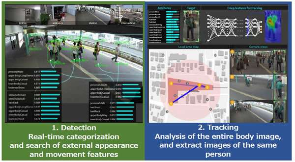 Development of image-analysis technology with AI for real-time identity detection and tracking