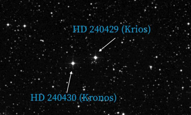 Devourer of planets? Princeton researchers dub star 'Kronos'