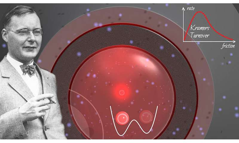 Experiments with levitated nanoparticles reveal role of friction at the nanoscale