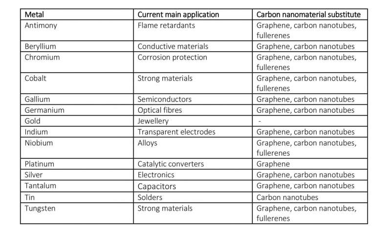 Graphene and other carbon nanomaterials can replace scarce metals