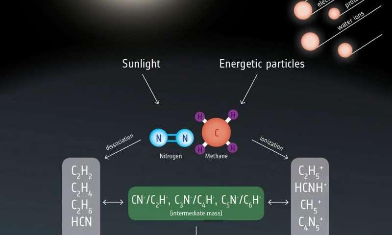 Has Cassini found a universal driver for prebiotic chemistry at Titan?