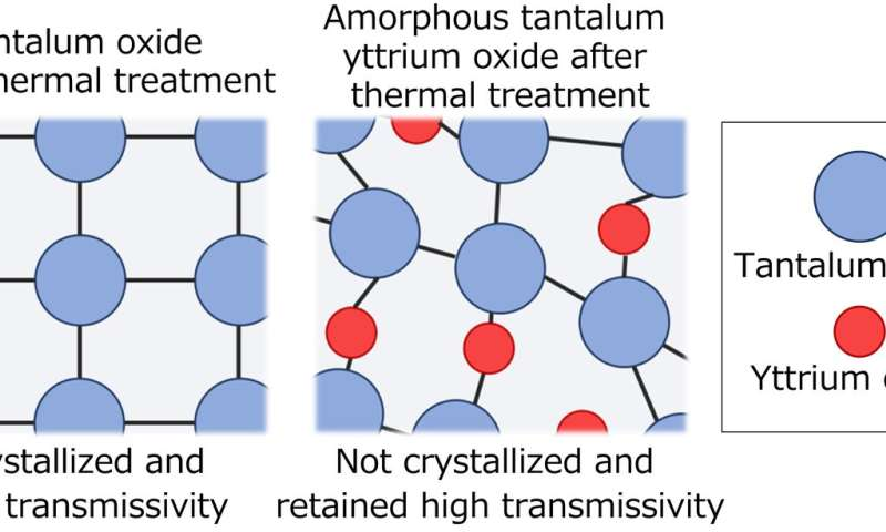 High-refractive-index material retains high transmissivity after annealing at 850 degrees C