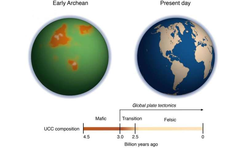 How hot were the oceans when life first evolved?