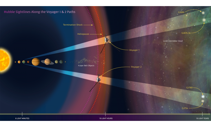 Hubble provides interstellar road map for Voyagers\' galactic ...