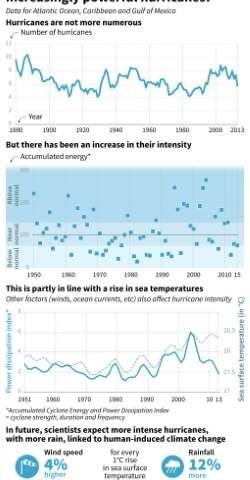 Increasingly powerful hurricanes?